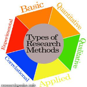 Qualitative research methods thesis